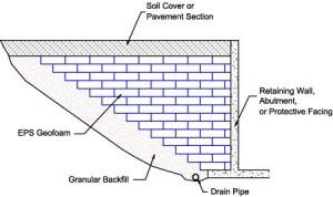 Slope Stabilization diagram