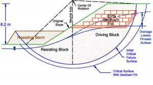 diagram showing slope stabilization